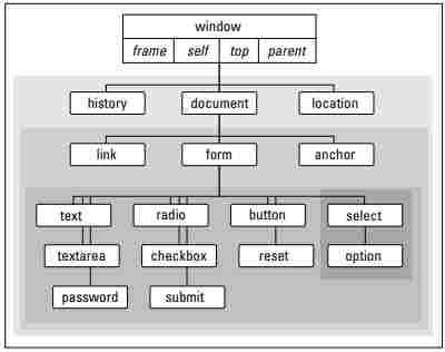 Document Object Model - DOM